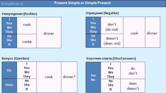 Verbs in Present Tense Online Exercise 4 English Maven